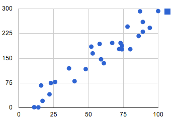 scatter plot of randomly skewed data