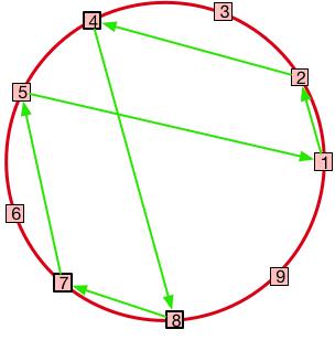 Zombie Math in the Vortex | Good Math/Bad Math